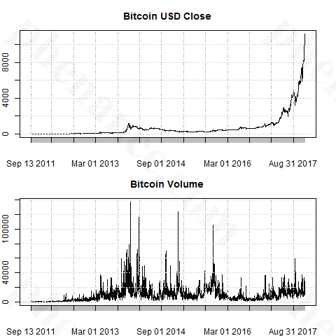 Daily Bitcoin USD and Volume Chart